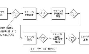 ステージに分割してゲートで評価する、ステージゲート法とは何か(前篇)