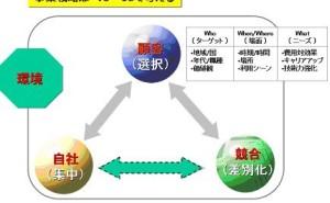 事業戦略の成否を左右するS字カーブ(ライフサイクル)