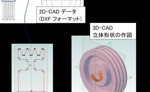 3D-CAD、2D-CADデータの活用、どうしたら3Dデータはできるのか