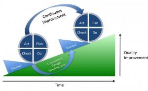 ISO9001規格改定動向及び対応