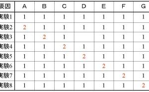 直交表の概要と効果