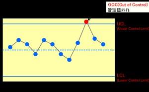 QC7つ道具 (その4) 管理図