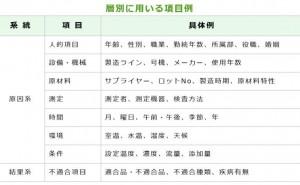 QC7つ道具 (その7) 層別