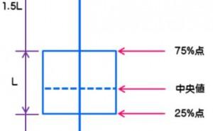 その他の統計手法  その1、箱ひげ図 / Box and Whisker plot