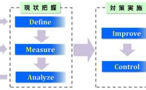 シックスシグマ (その3) 問題・課題解決型サイクル DMAIC