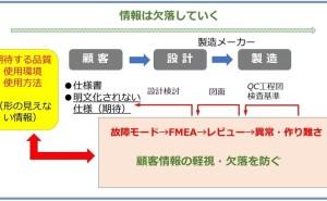 FMEA導入の前に検討すべき課題(その2)
