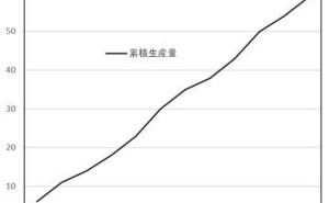 追番管理(流動数曲線管理)による生産管理の強化