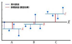 群内誤差と群間誤差  (その2)