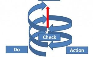 ISOマネジメントシステムで継続的に改善するには