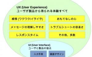 ユーザーエクスペリエンス(UX)