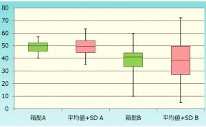 層別比較に便利なグラフ