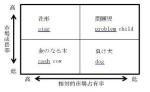PPM(プロダクト・ポートフォリオ・マネジメント)を活用した経営戦略