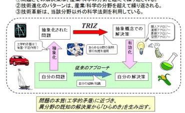 使えるTRIZ(その1)TRIZの定義と考え