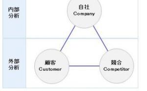 3C分析による外部環境・内部環境の分析