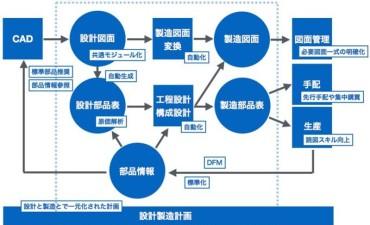 製品データ管理の導入 (その2) 「リンク」で開発を変える