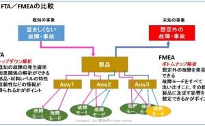 FMEAとFTAの比較(FMEAを正しく理解するために -2- )