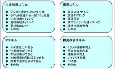 物流改善ネタ出し講座 (その12) 人財育成編