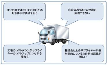 儲ける輸送改善 (その4) 調達物流
