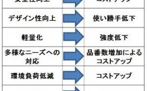 製品設計におけるトレードオフのコントロール(その1)