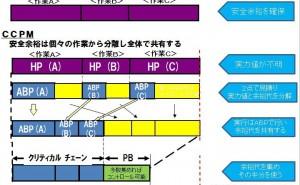 スケジュール・進捗管理の切り札CCPMバファーマネジメント