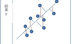 単回帰分析における回帰式の注意点