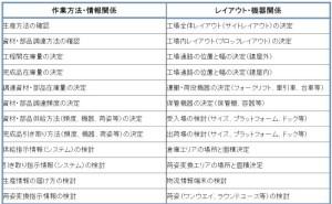海外工場支援者のための「物流指導7つ道具」(その3)