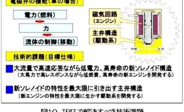 QFD-TRIZ-TMの連携適用による高速2ポートバルブの開発 (その3)