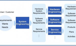 IoT 時代の製品開発とは - カギとなるデータ指向とシステム設計 -