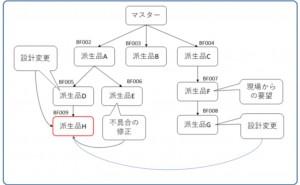 テンプレート方式・データベース方式の図面管理とは