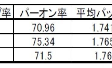 統計手法による 2018年LPGA公式記録データの解析事例(その1)