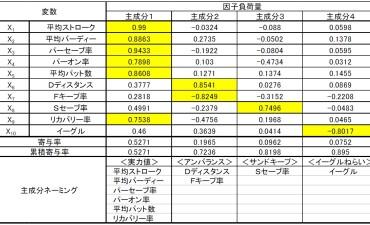 統計手法による 2018年LPGA公式記録データの解析事例(その2)