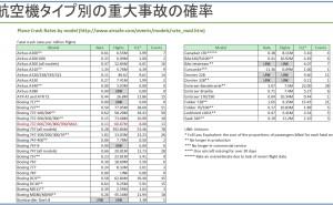 飛行機事故とセンサー・フィードバックの分布