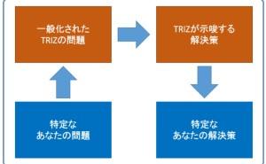 事例: 事務処理の改善にも TRIZ を使う