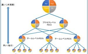 PDCA サイクルとシステム手帳