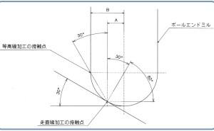 金型メーカーCAM工程の業務診断事例(その2)