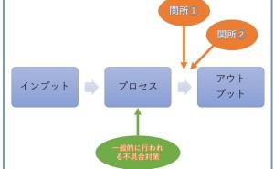 金型メーカーマシニング加工工程の業務診断事例(その2)