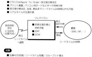 ソレクトロンのBTO事例