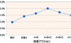 統計手法利用の改善事例:直交表、分散分析表
