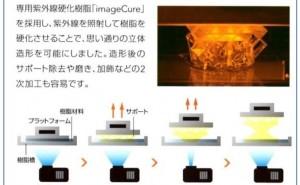 3D Printing 2016 レポート:方式別、技術動向(その1)光造形方式