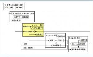 DSMの効用 - 設計プロジェクト管理編 -