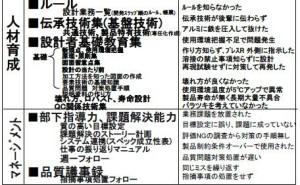 FMEAを利用した設計のヌケ・モレ対策:(株)デンソーの事例 【後編】
