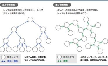 擦り合わせ型と組み合わせ型、目指すべき開発体制とは(その3)