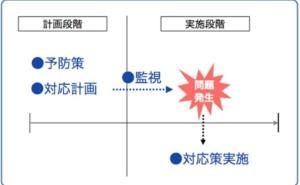 設計部門と組織政治の影響(その3)