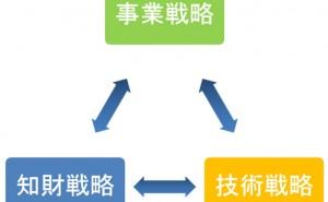 知的財産における三位一体の戦略について【食品業界の事例】