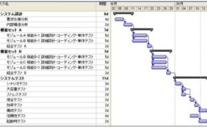 プロジェクト管理の仕組み (その9) 手戻りのフィードバック・ループを小さくするとは