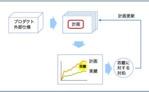 プロジェクト管理の仕組み (その11) 進捗の見える化:第2回