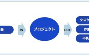 プロジェクト管理の仕組み (その18) 作業要素の進捗分析1