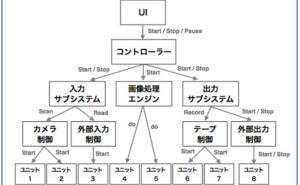 プロジェクト管理の仕組み (その19) 作業要素の進捗分析2