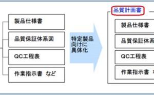 プロジェクト管理の仕組み (その28) 品質の仕組みとは2