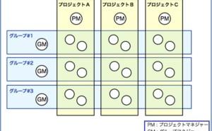 プロジェクト管理の仕組み (その30)マトリクス体制での品質保証1